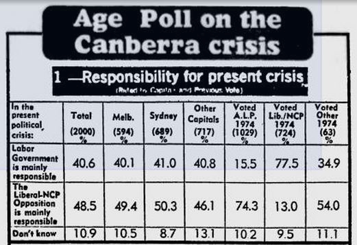 The Age voters chart image